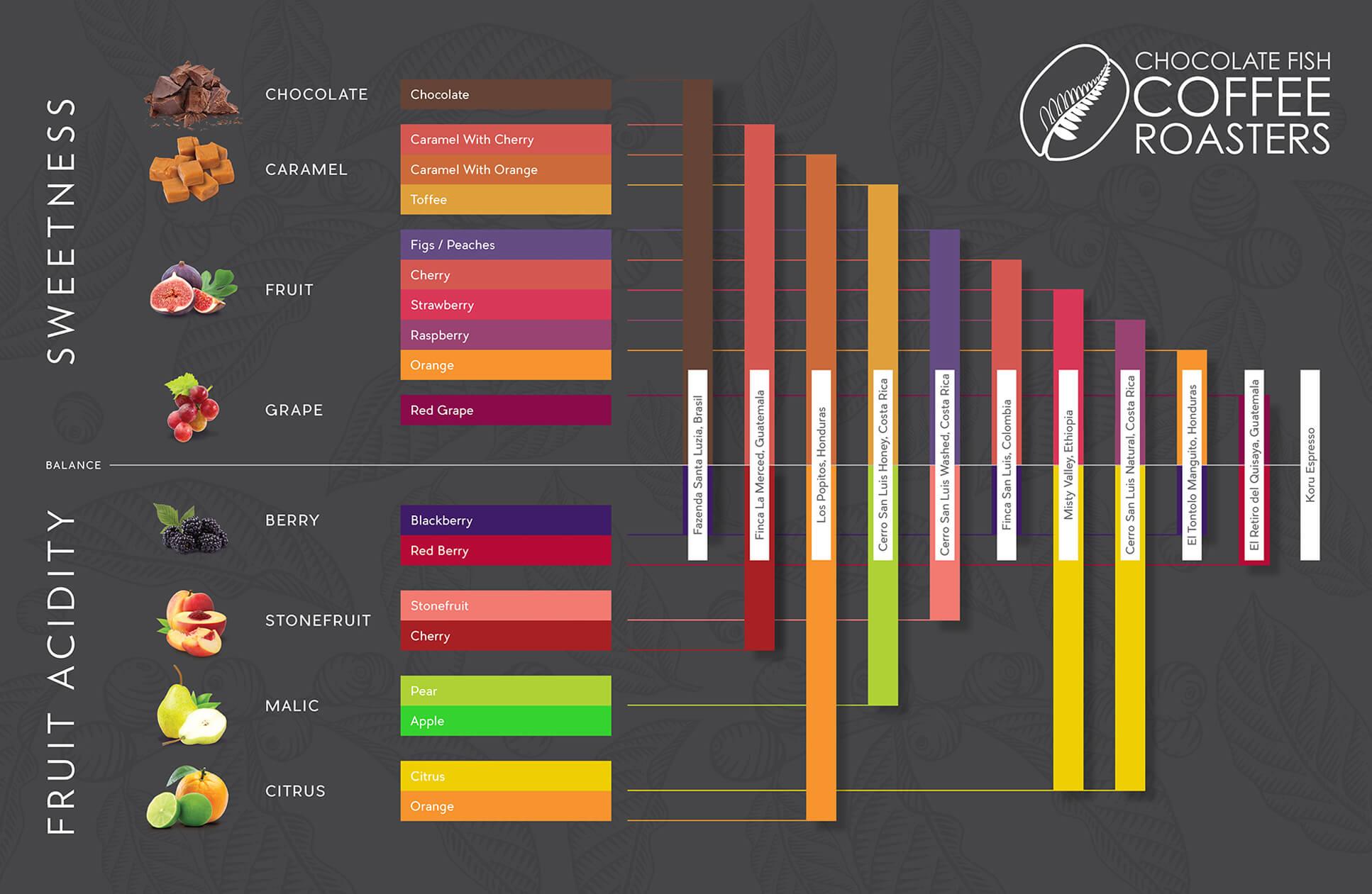 flavor chart