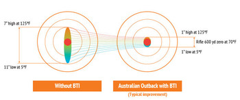 Australian Outback .223 REM – 69gr Sierra HPBT MatchKing - UPC 9332153001865