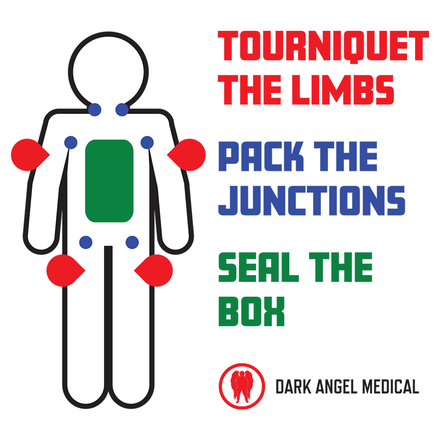 Tourniquet the Limbs, Pack the Junctions, Seal the Box