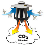 CO2 Attractant