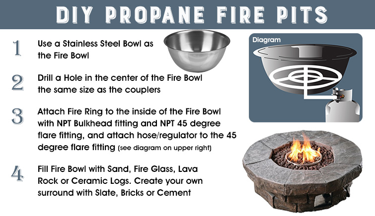 Diy Propane Fire Pits Northline Express
