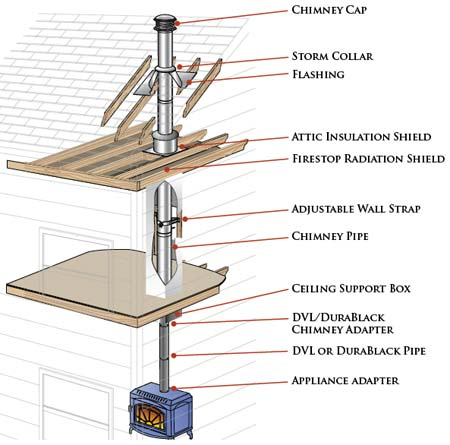 Duratech chimney system