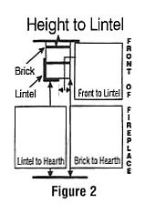 Height Lintel