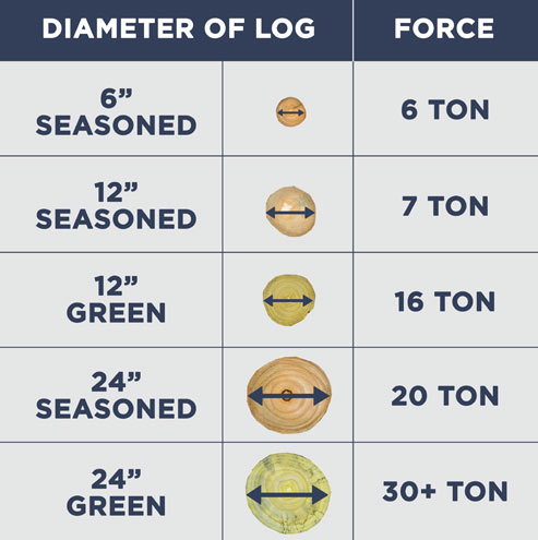 Log Size Comparison Chart with Log Splitter Tons