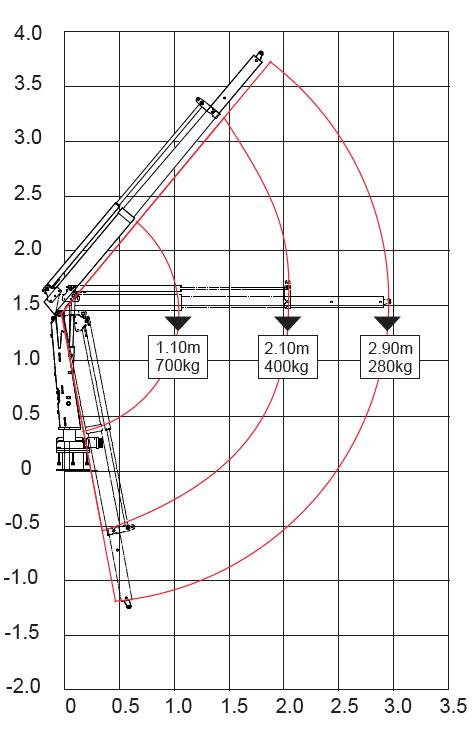 Quicklift 080 Envelope Chart