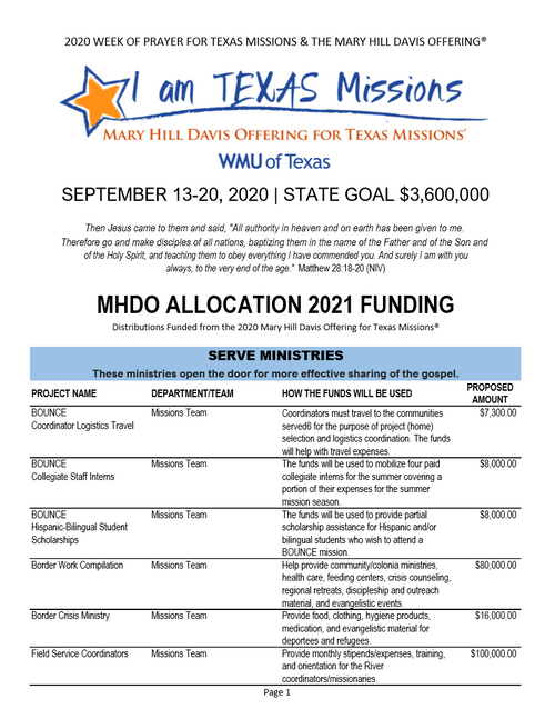 Mary Hill Davis Offering for Texas Missions® 2021 Allocations Report