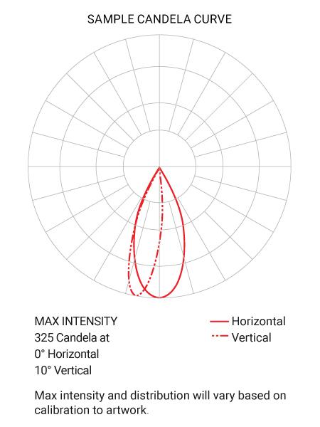 Revelite Candela Curve