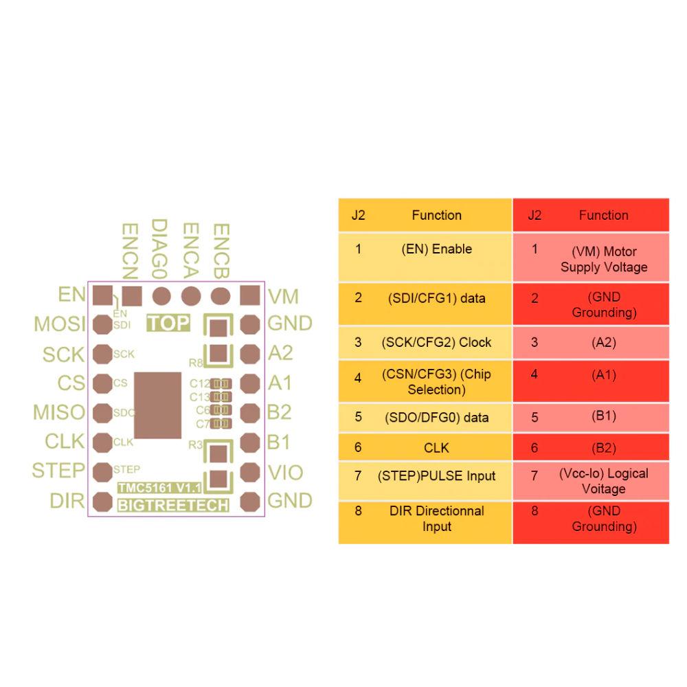 BigTreeTech TMC 5161 v1.0 SPI Stepper Driver Kit 3D Printing Canada