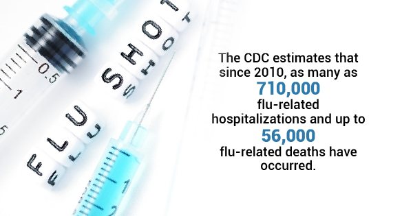 CDC estimates that since 2010, as many as 710,000 flu-related hospitalizations and up to 56,00 flu-related deaths have occurred.