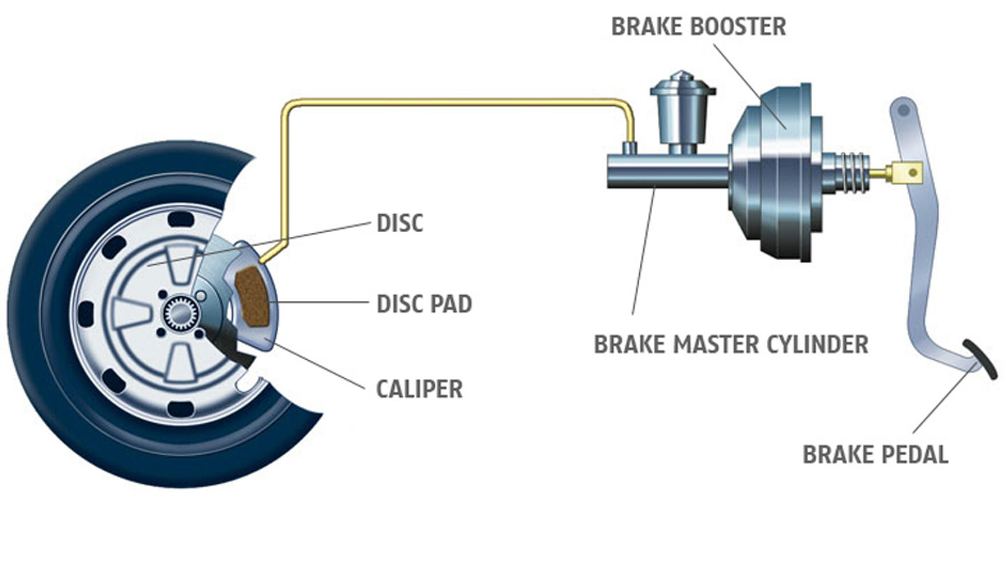 Genuine Toyota Brakes Terminology | Phil Gilbert Toyota