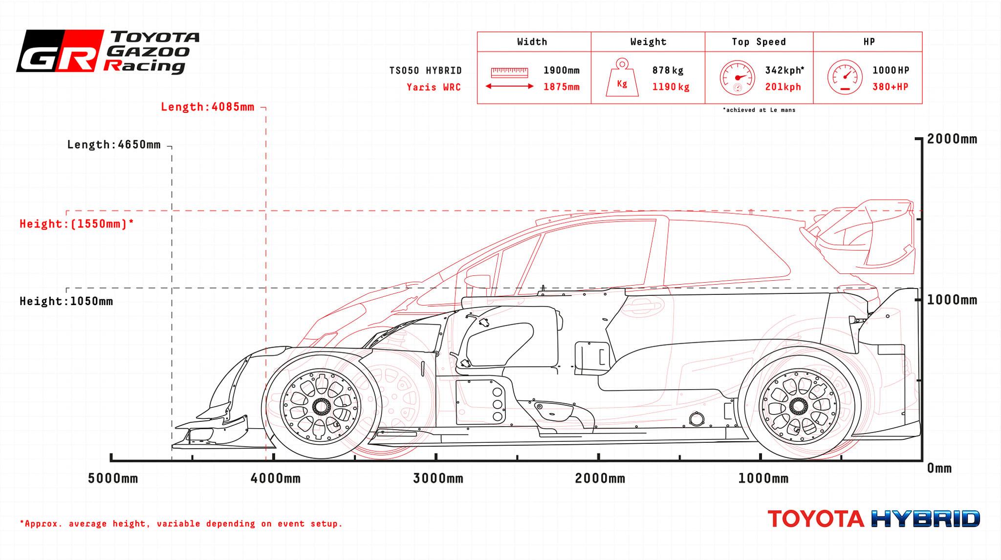 Comparison: TS050 Hybrid vs WRC Yaris | Phil Gilbert Toyota