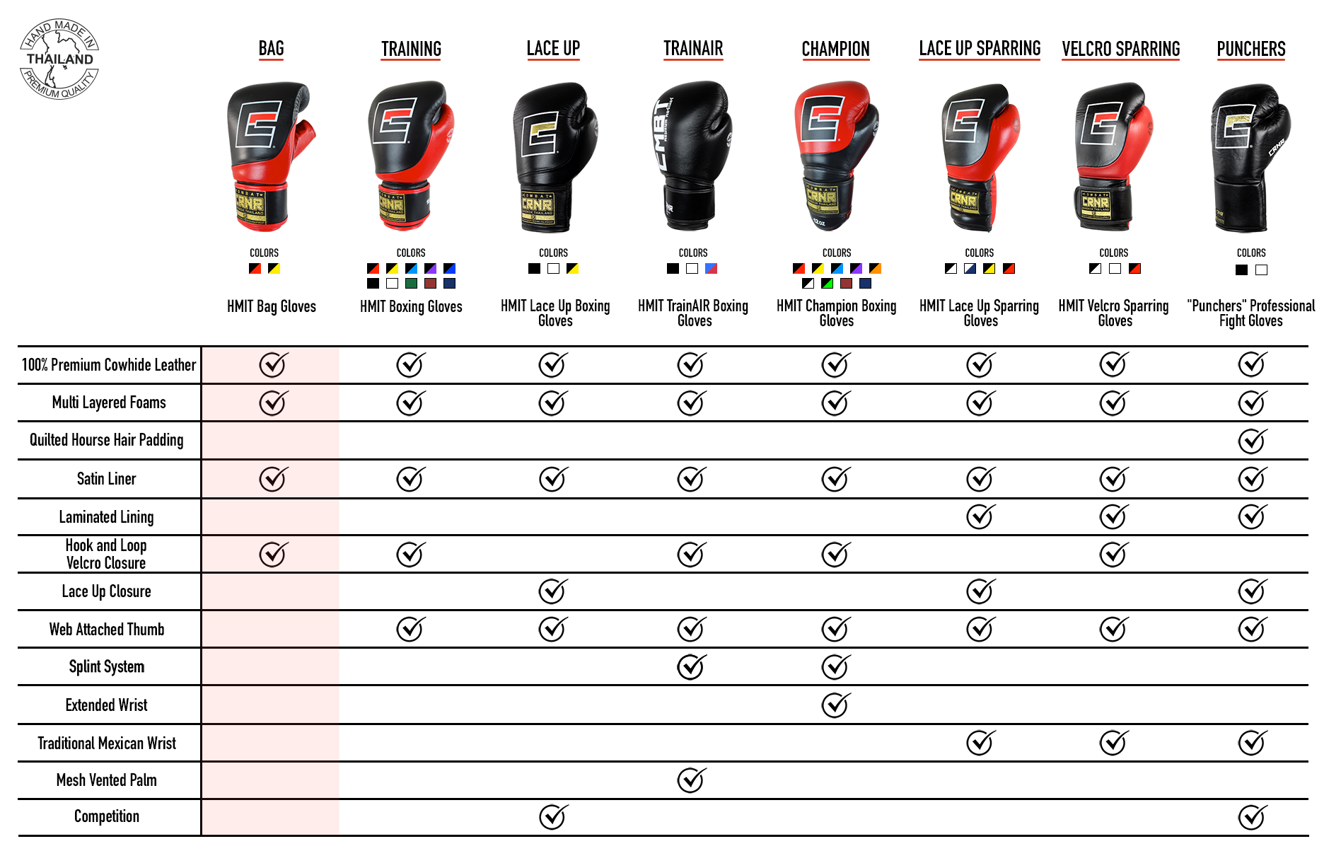 Boxing Gloves Comparison Matrix