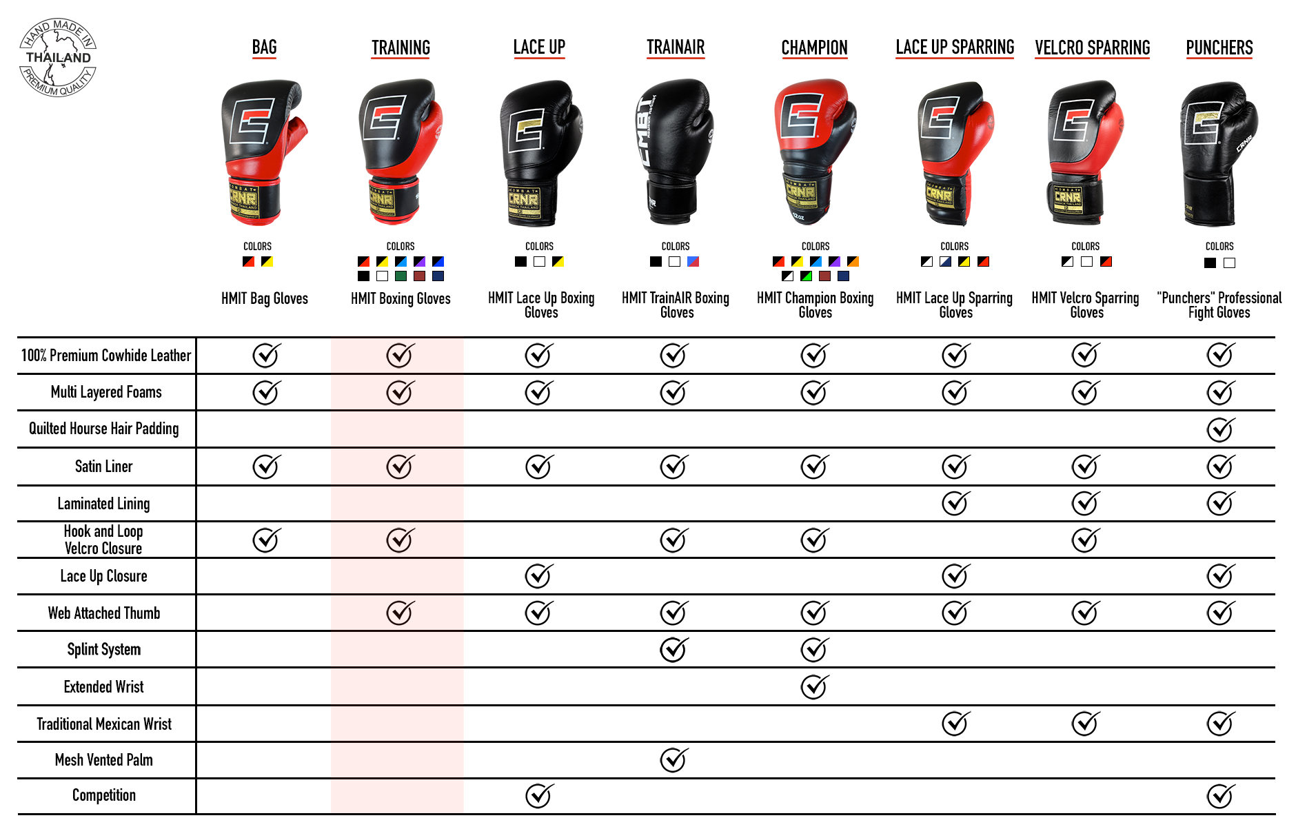 Boxing Gloves Comparison Matrix