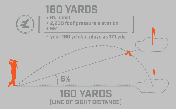 Bushnell Golf Pro XE slope with temperature and barometric pressure compensated distance readings.