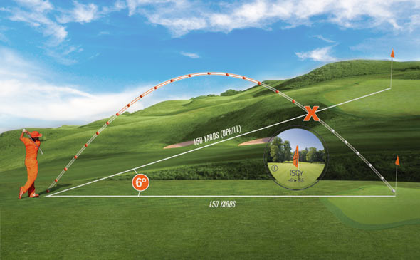 Bushnell Golf laser rangefinder slope compensation technology.
