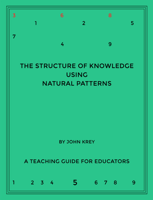 The Structure of Knowledge Using Natural Patterns