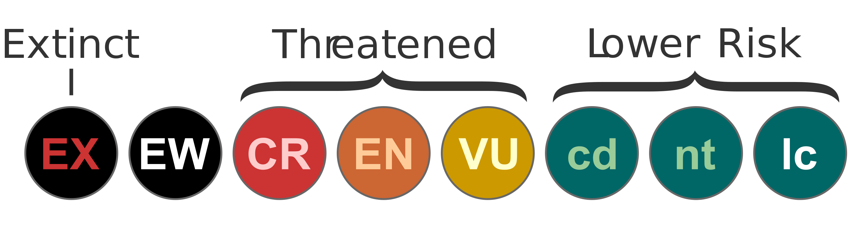 IUCN statuses