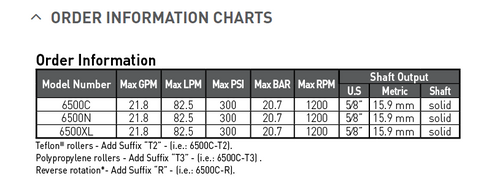 Hypro 6500XL 22 GPM Roller Pump | 6500XL