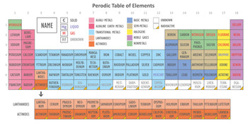 Periodic Table - LongCard