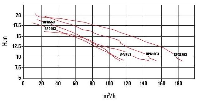 Certikin Giant Swimming Pool Pump Curve Chart