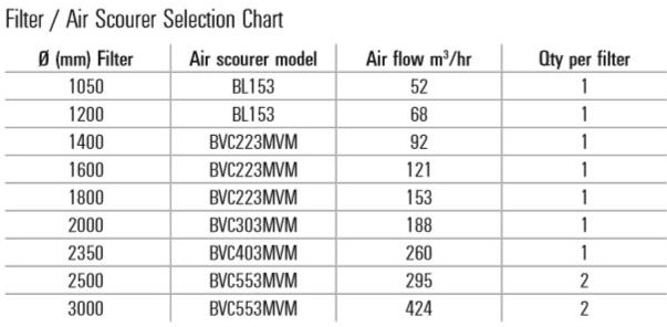 Certikin Commercial Swimming Pool Air Scourer selection chart