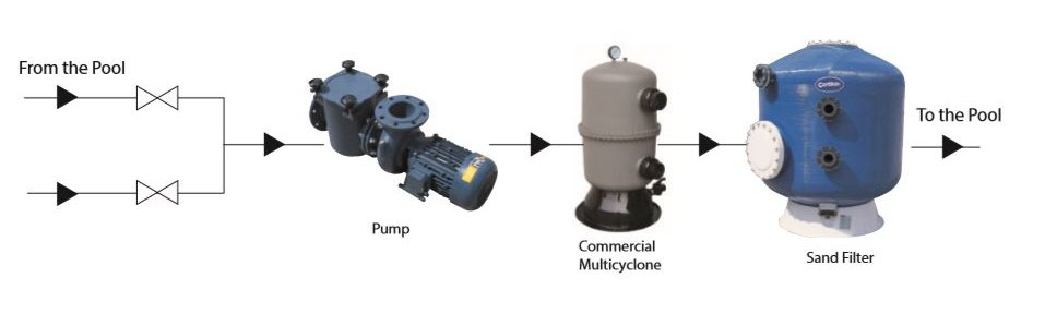 Installation of the Commercial Multicyclone Commercial XL70 pump filter sequence