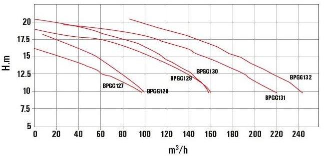 Certikin Great Giant Swimming Pool Pump Curve Chart