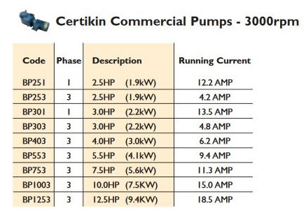 Certikin BP 3000 rpm Commercial Swimming Pool Pump Power Usage