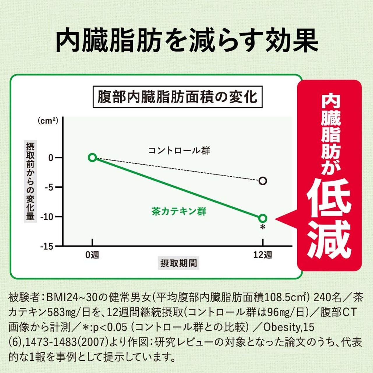 Снижение висцерального жира по сравнению с контрольной группой после применения чая в течение 12 недель.