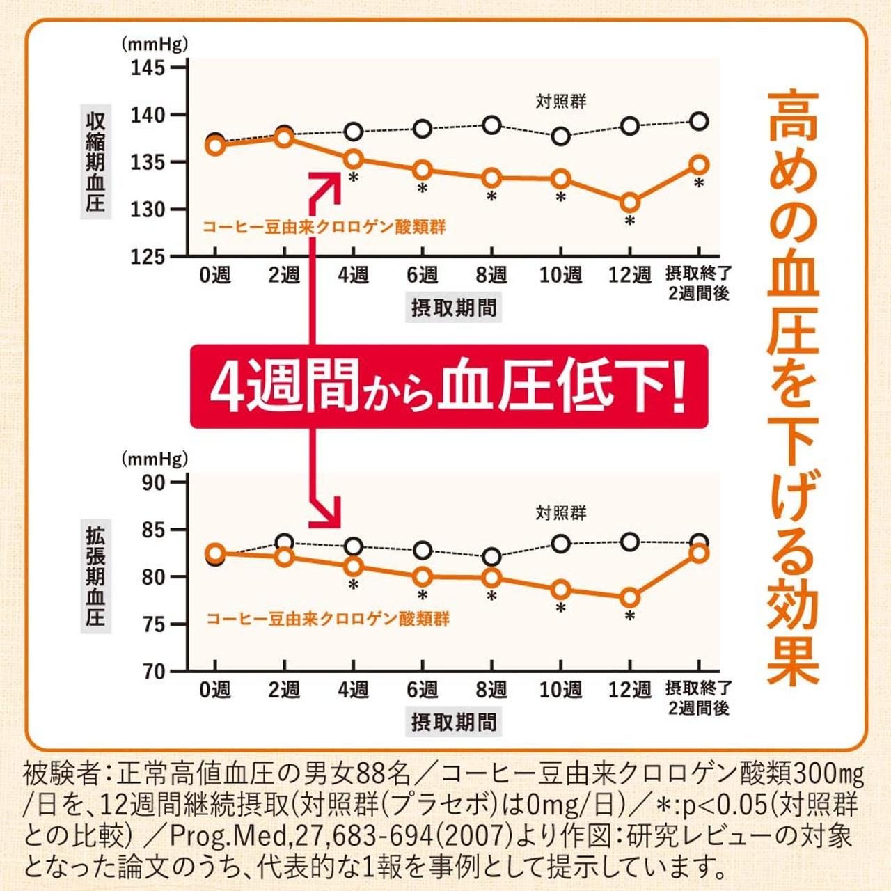 Снижение давления по сравнению с контрольной группой начинается с 4-ой недели применения напитка.