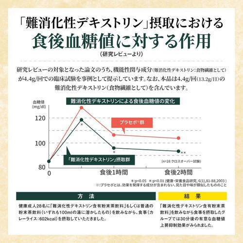 Livita Glucocare: количество глюкозы в крови по сравнению с группой плацебо