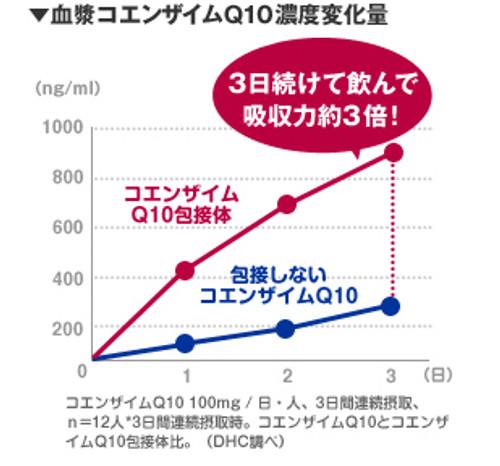 Коэнзим Q10 в оболочке усваивается лучше в 3 раза обычного.