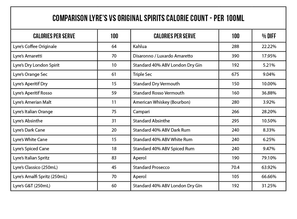 lyre-s-comparison-of-calories-table.png
