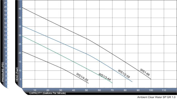 Wellspring Curve 700