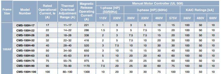 cms-100h-chart.jpg