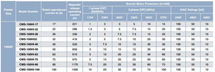 cms-100hi-chart.jpg