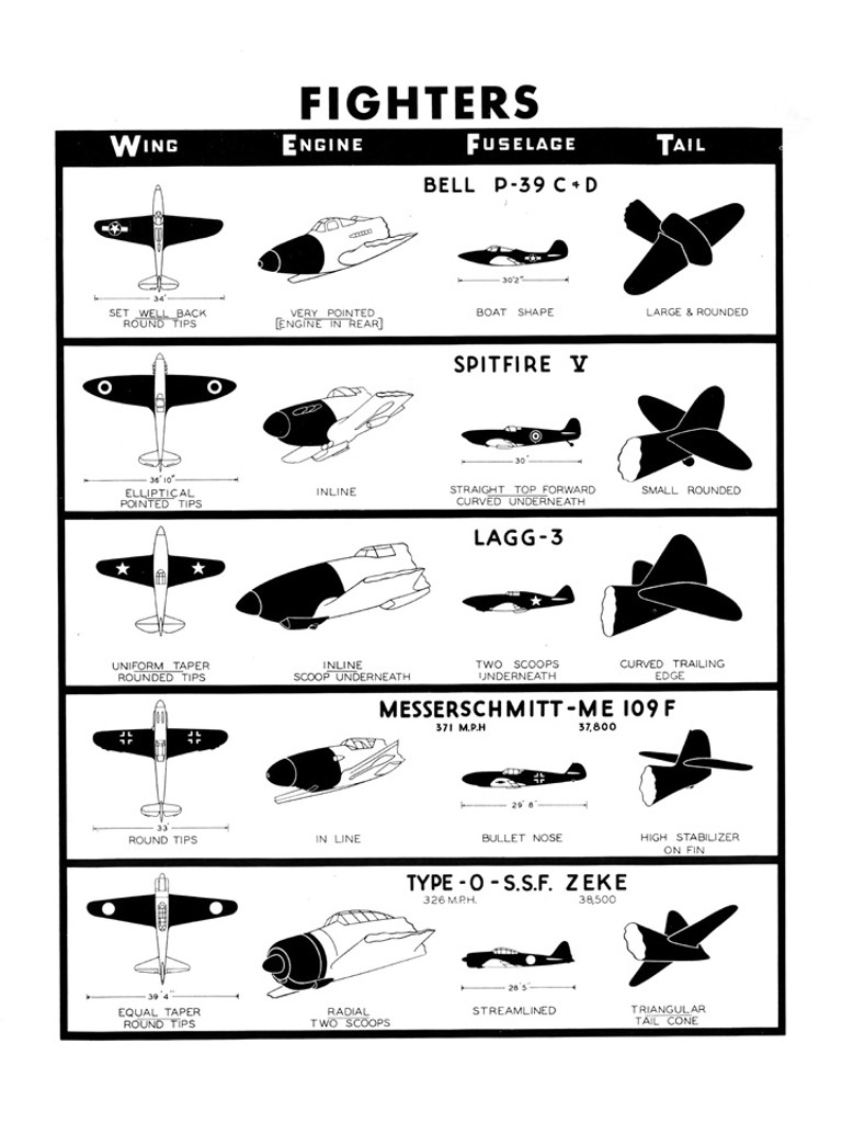 Fighters #1 WWII Military Aircraft Identification Poster