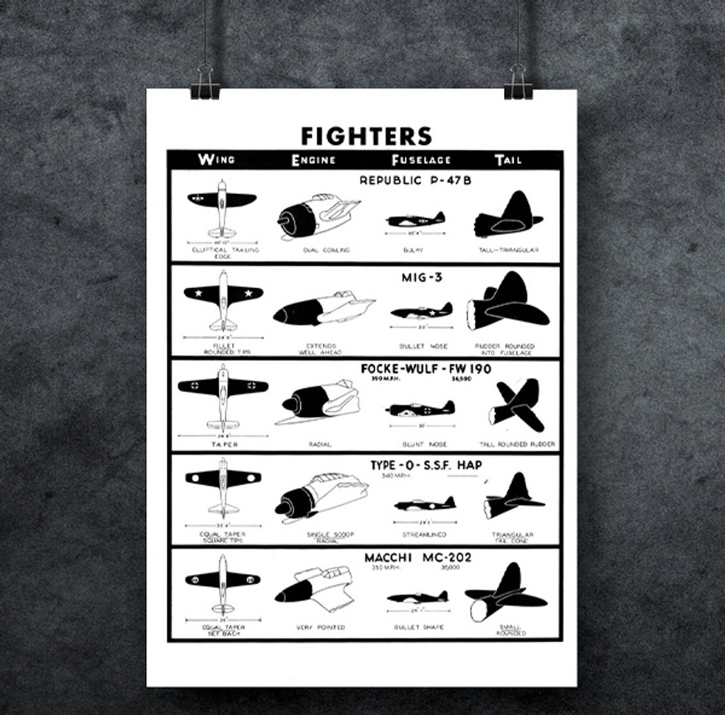 Fighters #3 WWII Military Aircraft Identification Poster Mockup Art Display