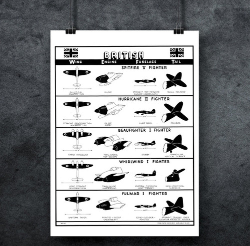 British Fighers - WWII Aircraft Identification Poster