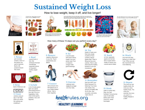 Sustained Weight Loss - Poster
