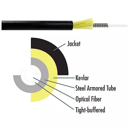 Micro-armored fiber cable includes steel armor plus a thick layer of Kevlar