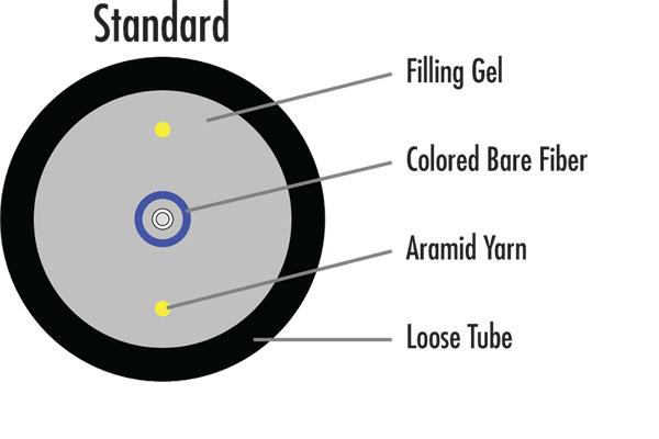 pushable-fiber-cable-standard-internal-construction-graphic-600x400-pixels-2.jpg