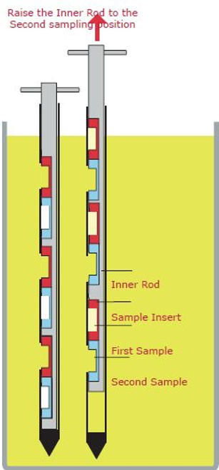 1. Select the correct volume Inserts and fit them into the Inner Rod. 2. Slide the assembled Inner Rod into the Outer Sleeve at the lowest sampling level 3. Insert the sampler into the product, turn the handle to expose the sampling     cells to the product. 4. Double and Triple Style samplers - pull the handle to the next level to expose the next set of sampling cells. 5. Turn the handle so no Sampling Inserts are exposed then remove the sampler from the product. 6. Remove the Inner Rod from the Outer Sleeve, the individual Sampling Inserts can then be easily removed for analysis.