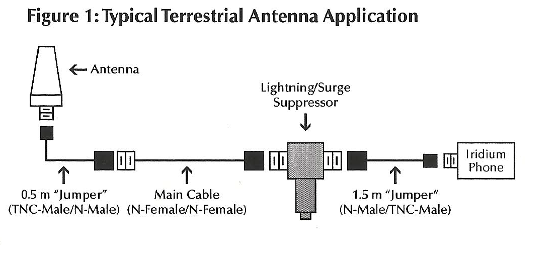 iridium-custom-antenna-cable-kit-with-lightning-suppressor-part-skn6121b-1.png