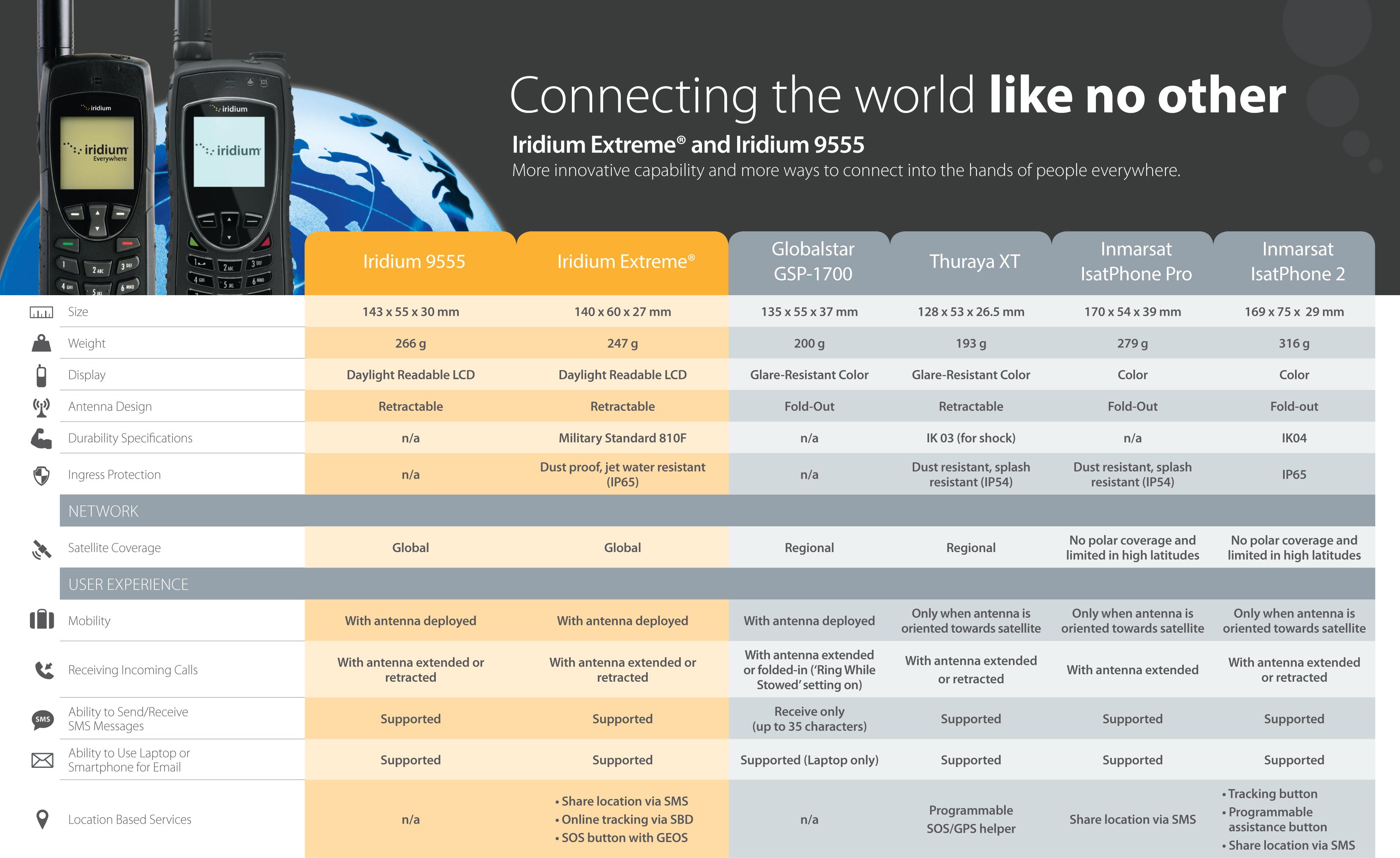 iridium-satellite-phone-comparison-chart.jpg