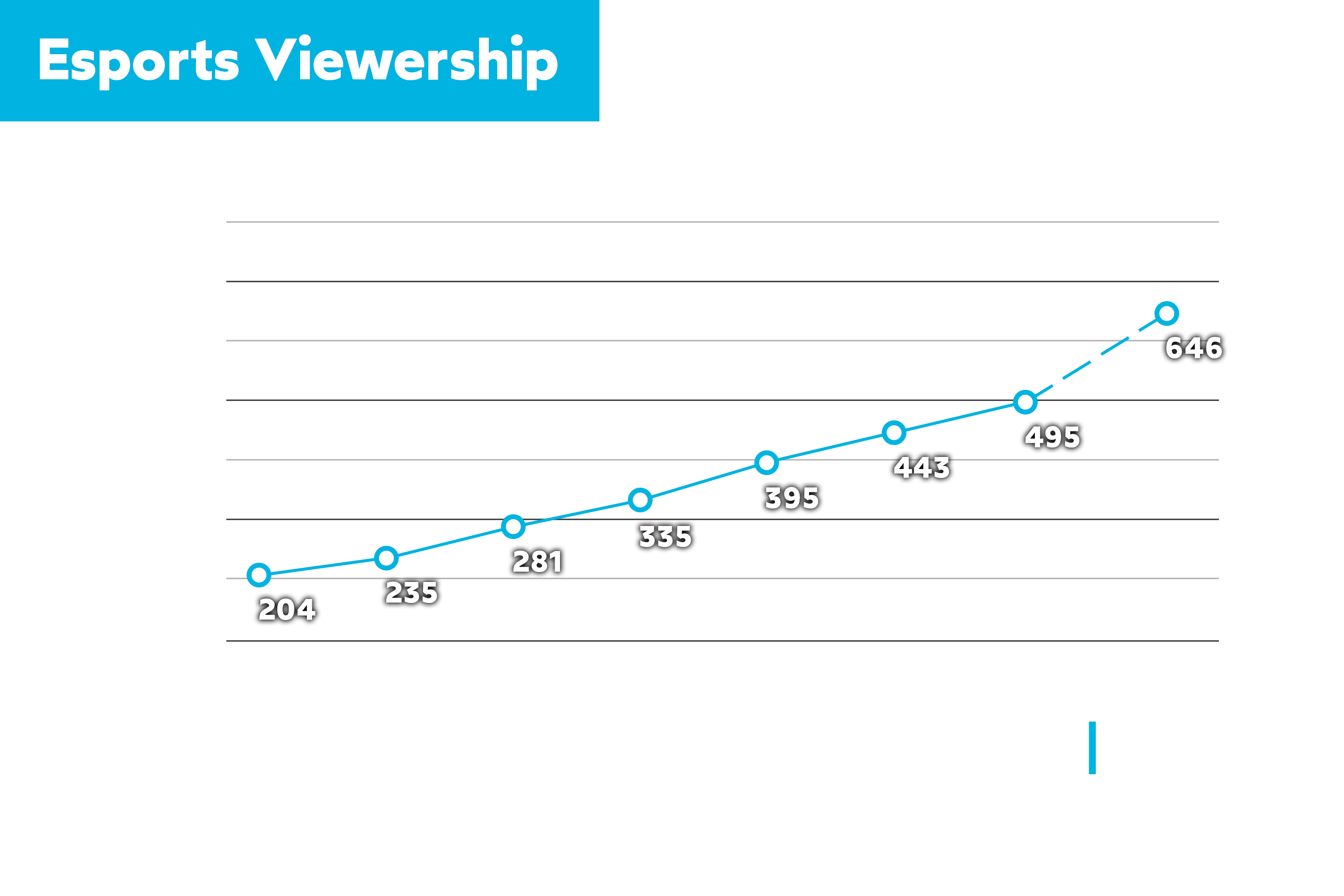 Esports Viewership over Time