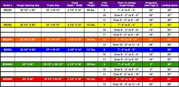 "Rainbow Prestige Attic Stair M2254 Telescoping Steel Attic Ladders | 22.5"" x 54"" Opening / 9' Ceiling Height"