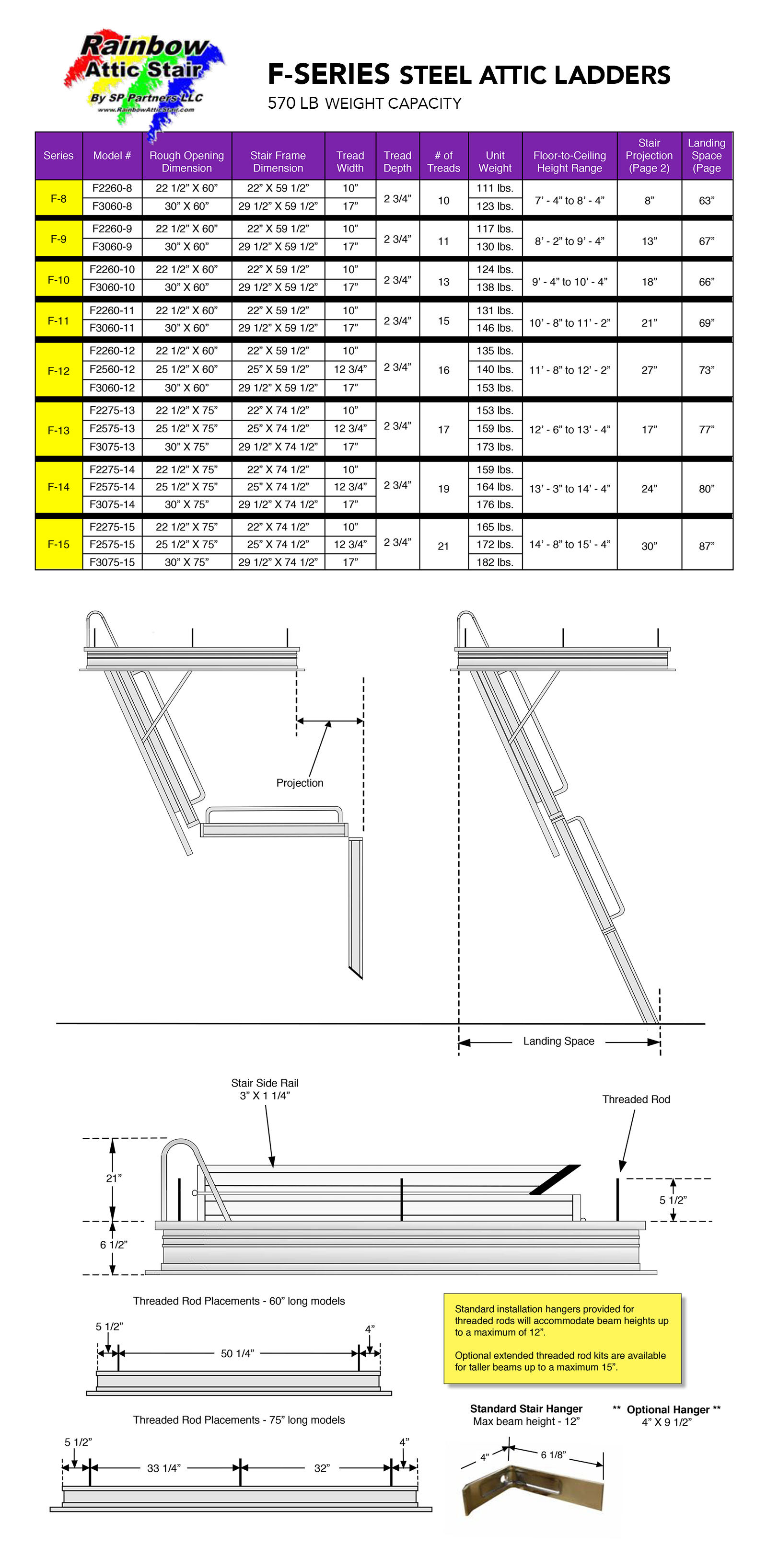 Rainbow Attic Stair F-Series Specifications