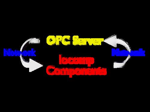 OPC Pack Single Developer License (.Net WF)