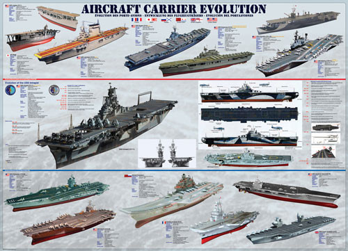Aircraft Carrier Evolution
